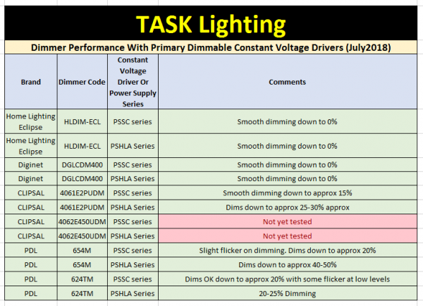 Table of dimmer test results with different Task Lighting drivers